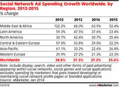 Social: Social Network Ad Spending Growth Worldwide, by Region, 2012-2015 (% change)