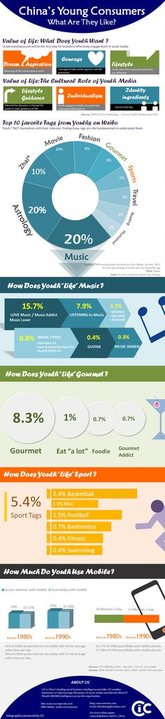 What do China's young consumers like? (#Stats)