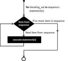 gratis flowgorithm flowchart programming language
