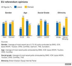 EU referendum opinion poll results #EUreferendum