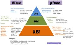 English Prepositions: time and place AT ON IN pyramid by @Phoenixbird_Jon