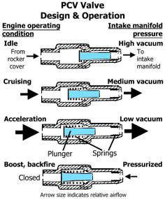 How to replace a pcv valve in a 2006 hyundai sonata my precius car how to replace a pcv valve in a 2006 hyundai sonata my precius car pinterest hyundai sonata fandeluxe Image collections
