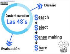 Javier Guallar y Javier Leiva-Aguilera. Las 4S's de la content curation. Publicada en diciembre de 2013 en el blog Los Content Curators.