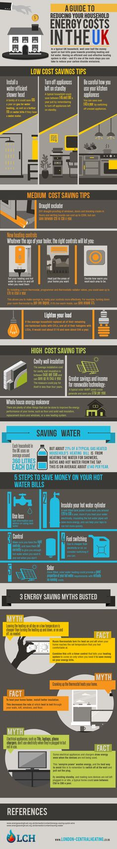 In an average UK household, over half the money spent on fuel bills goes towards providing heating and hot water. Find out how you can save money and make your home more energy efficient with our winter guide to reducing your household energy usage – from low cost saving tips to high cost saving tips, our infographic has got you covered!
