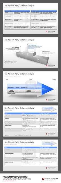 Key-Account Management PowerPoint Presentation Template includes - account plan templates