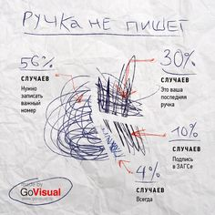 Печальная статистика, собранная на собственном опыте. Неслучившиеся встречи, неподписанные контракты и неприятные ситуации - в одной картинке ) Сделано в production-студии http://GoVisual.ru.
