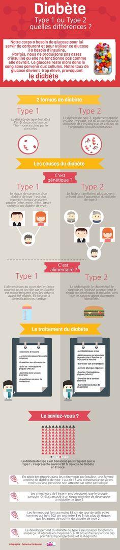 Différences diabètes | Piktochart Infographic Editor