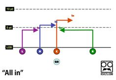 RSVLTS 2013 Playbook: 9 Easy Plays For Your 5-on-5 Flag Football Team - The Roosevelts