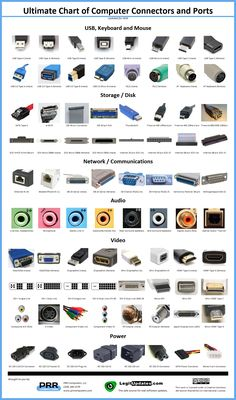 Ultimate Chart of Computer Connectors and Ports via PRP Computers