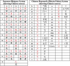 national chinese alphabet bopomofo mandarin phonetic symbols