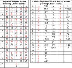 national chinese alphabet bopomofo mandarin phonetic symbols