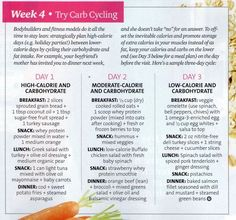 """Carb Cycling: """"strategically plan high-calorie days (e.g. holiday parties) between lower-calorie days."""""""