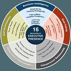 Do you have an executive presence?