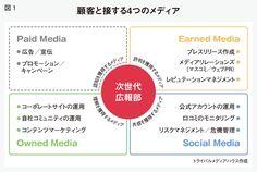 ソーシャルメディア時代の広報効果測定、カギは「自分ゴト化」と「仲間ゴト化」 | 広報会議 2015年5月号