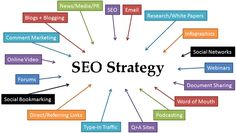 Search engine optimization is incontrovertibly the best technique to enhance position on search engine result pages.