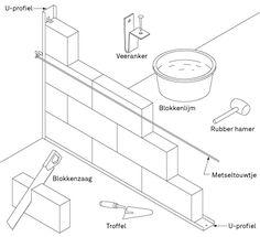Wand plaatsen van gasbeton-, Ytong-, cellenbeton- of gipsblokken | KARWEI