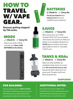 Shop all the most-advanced and latest RDA rebuildable dripping atomizer in the market. Vape Gear offers batteries, electronics vape pods, premium ejuice, ICE and Jam Monster Ejuice etc. Rda, E Liquid Flavors, Starter Set, Vape Tricks, Smoke Shops, Vape Shop, Vape Juice, Electronic Cigarette, Gears