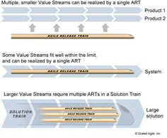 Implementation – Identify Value Streams and ARTs – Scaled Agile Framework