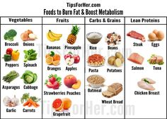 Useful & informative guide that provides a list of foods to help boost your metabolism and maintain a healthy weight loss.