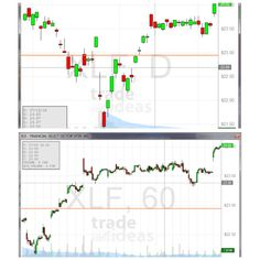 Your trade of the week pic every Monday! XLF