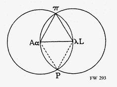 What is Finnegans Wake? A Simulacrum of the Globe (Part Finnegans Wake, Diagram, James Joyce, Globe, Meditation, Texas, Speech Balloon, Texas Travel, Zen