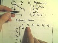 Graph Theory - An Introduction! In this video, I discuss some basic terminology and ideas for a graph: vertex set, edge set, cardinality, degree of a vertex, isomorphic graphs, adjacency lists, adjacency matrix, trees and circuits.  There is a MISTAKE on the adjacency matrix; I put a 1 in the v5 row and v5 column, but it should be placed in the ...