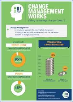 Change Management Works
