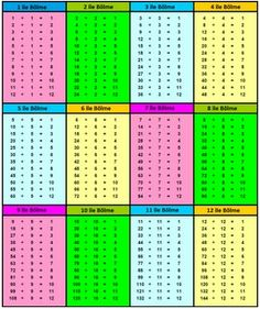 Time table chart 1 12 maths is fun the 12 times tables - Logiciel educatif fr math tables addition ...