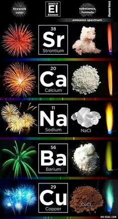 The Science of Fireworks Chemistry Of Fireworks, Chemistry Classroom, Chemistry Lessons, Chemistry Notes, Teaching Chemistry, Chemistry Experiments, Science Chemistry, Science Facts, Organic Chemistry