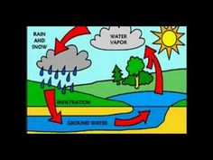 20 best water cycle images on pinterest water cycle science the water cycle song xangelpillowsx ccuart Images