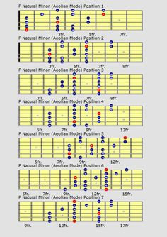 Guitar scales charts for major, minor, penatonics and more, for all levels and styles of playing