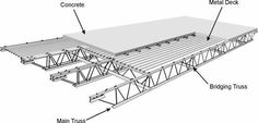 2nd storey load concrete floor - Google Search