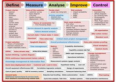 Six Sigma Map | Change Management | Pinterest