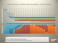 Information creation & circulation after Twitter #PR #Journalism
