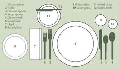 Place Settings - Maps for setting a proper table - good one to pin before the holidays!