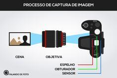 Captura obturador da Câmera