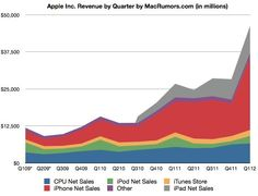 Apple Reports Best Quarter Ever in Q1 2012: $13.06 Billion Profit on $46.33 Billion in Revenue