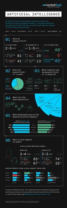 Infographie : les moins de 35 ans apprécient l'intelligence artificielle appliquée à la publicité d'après une étude Rocket Fuel | Offremedia