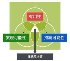 「3つのレンズ」(HCD tool kit by IDEO.org) Tool Kit, Design
