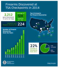 Knife Found In Enchilada & More: TSA 2014 Year In Review