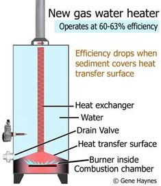 Clean sediment out of water heater Building A Small Cabin, Water Heater Service, Flood Prevention, Diy Heater, Energy Saving Tips, Basement Inspiration, Heat Exchanger, Home Repair, Plumbing