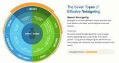 Bank Marketing Strategy: Banks Include Retargeting As Part Of Digital Marketing Strategy. #marketing #infographic #retargeting