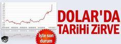 Dolar'da tarihi zirve