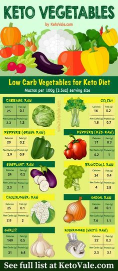 Best low carb veggies to eat on a keto diet. See full list on our website KetoVale.com