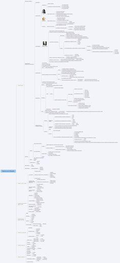 Historia de la Filosofía - XMind: The Most Professional Mind Mapping Software