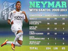 Neymar Jr, Neymar Barcelona, Club, Brazil