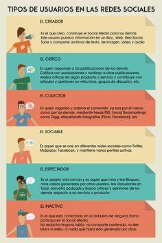Tipos de usuarios en Redes Sociales #infografia #infographic #socialmedia