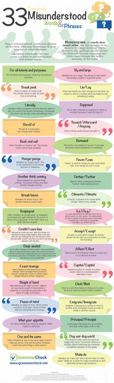 Educational infographic & data visualisation 33 Commonly Misunderstood Words & Phrases Infographic from Cheatography. Infographic Description 33 Commonly Misunderstood Words & Phrases Infographic from Cheatography. English Phrases, English Words, English Grammar Rules, British Phrases, American Phrases, Grammar Tips, Grammar And Punctuation, Spanish Grammar, English Vocabulary Words
