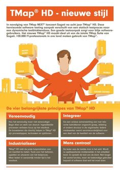 Sogeti lanceert nieuwe software testaanpak TMap HD - http://appworks.nl/2014/10/28/sogeti-lanceert-nieuwe-software-testaanpak-tmap-hd/