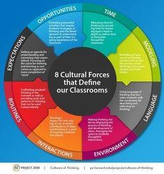 Cultural forces that define leadership… | Pédagogie & Technologie | Scoop.it